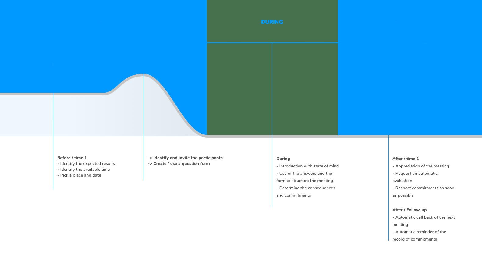 frizby-process